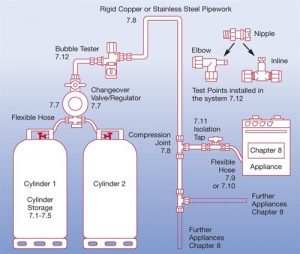 Liquefied Petroleum Gas Globegas